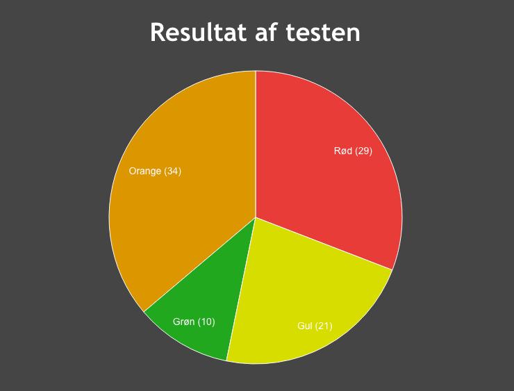 graf-dansk